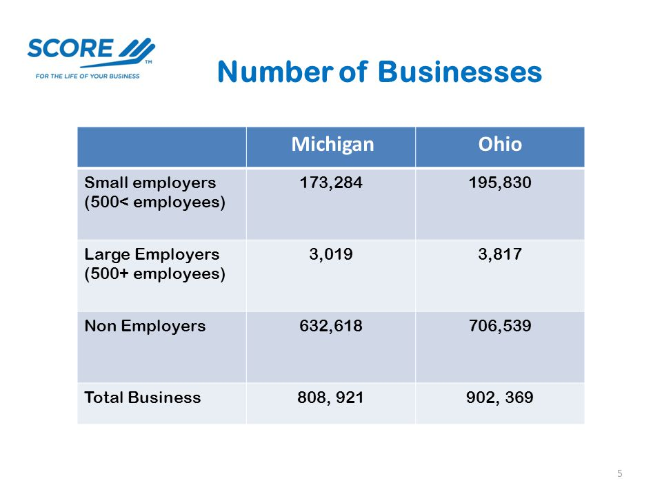 Number of Businesses MichiganOhio Small employers (500< employees) 173,284195,830 Large Employers (500+ employees) 3,0193,817 Non Employers632,618706,539 Total Business808, 921902, 369 5