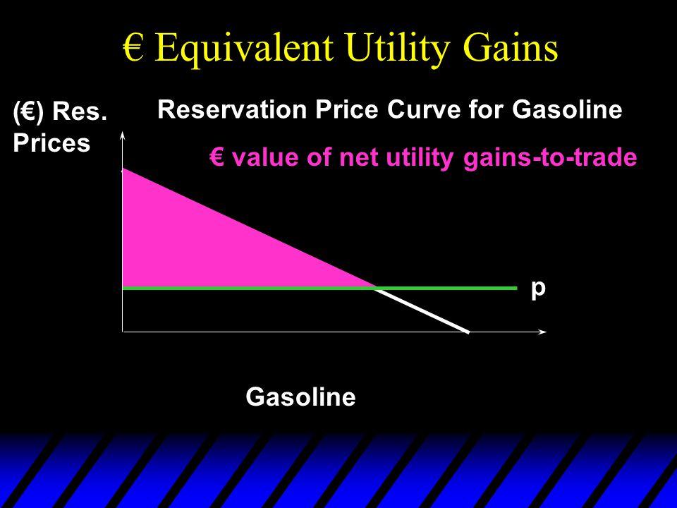 Gasoline (€) Res.