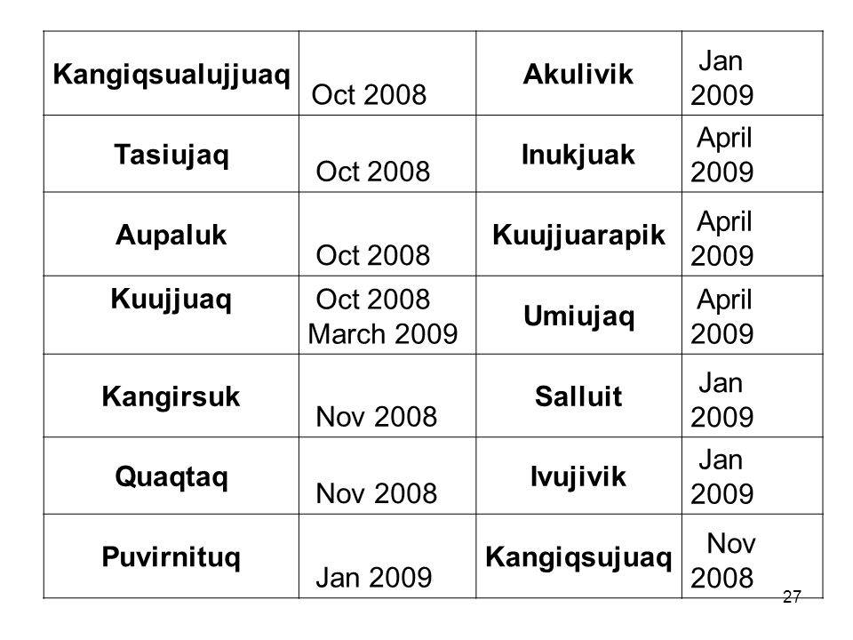 27 Kangiqsualujjuaq Oct 2008 Akulivik Jan 2009 Tasiujaq Oct 2008 Inukjuak April 2009 Aupaluk Oct 2008 Kuujjuarapik April 2009 Kuujjuaq Oct 2008 March 2009 Umiujaq April 2009 Kangirsuk Nov 2008 Salluit Jan 2009 Quaqtaq Nov 2008 Ivujivik Jan 2009 Puvirnituq Jan 2009 Kangiqsujuaq Nov 2008
