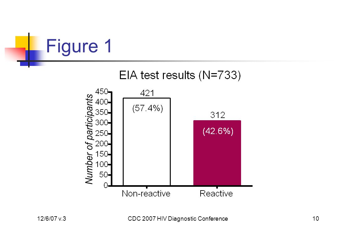12/6/07 v.3CDC 2007 HIV Diagnostic Conference10 Figure 1