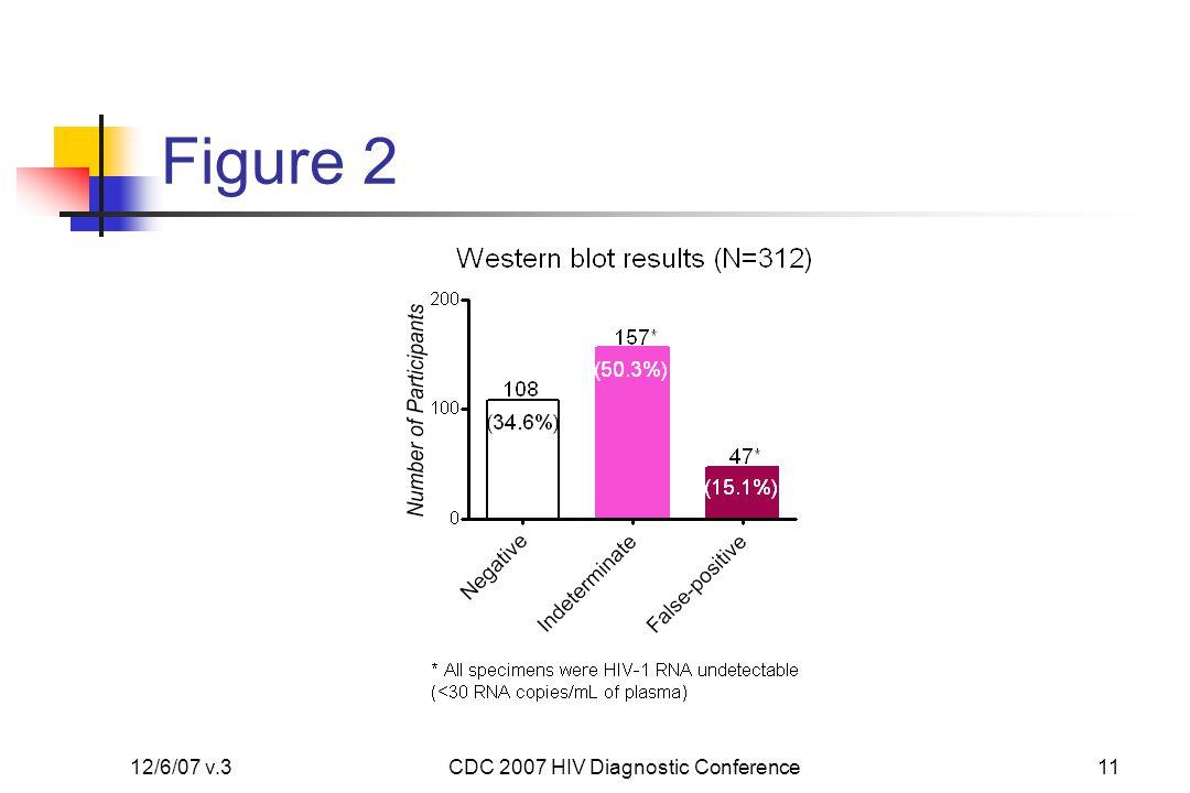 12/6/07 v.3CDC 2007 HIV Diagnostic Conference12 Figure 3