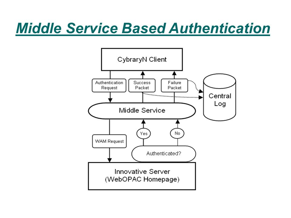Middle Service Based Authentication