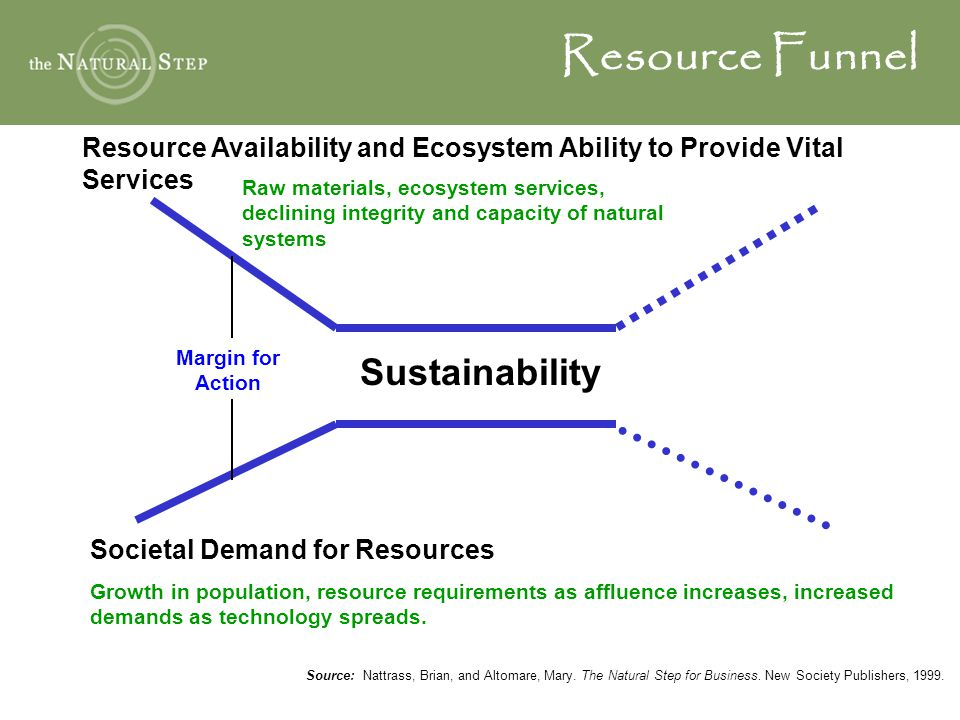Resource Funnel Resource Availability and Ecosystem Ability to Provide Vital Services Raw materials, ecosystem services, declining integrity and capacity of natural systems Sustainability Margin for Action Societal Demand for Resources Growth in population, resource requirements as affluence increases, increased demands as technology spreads.