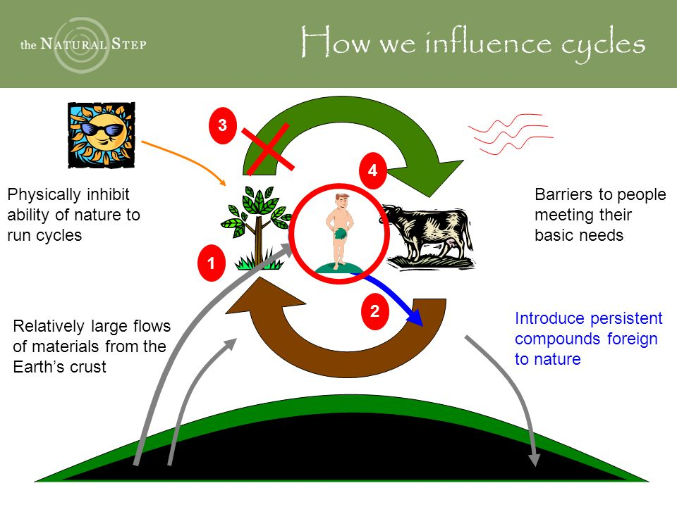 How we influence cycles Introduce persistent compounds foreign to nature 2 Physically inhibit ability of nature to run cycles 3 Relatively large flows of materials from the Earth's crust 1 Barriers to people meeting their basic needs 4