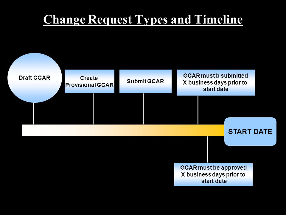 MBA20042210 Change Request Types and Timeline Create Provisional GCAR Submit GCAR GCAR must b submitted X business days prior to start date Draft CGAR START DATE GCAR must be approved X business days prior to start date