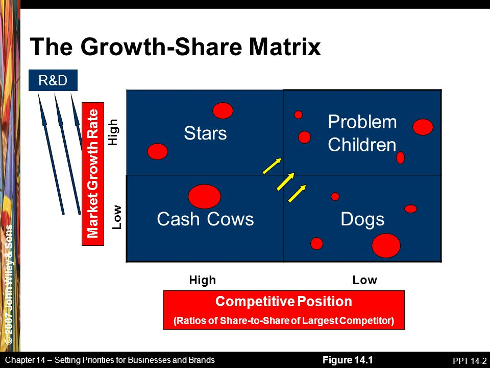 © 2007 John Wiley & Sons Chapter 14 – Setting Priorities for Businesses and Brands PPT 14-2 Figure 14.1 The Growth-Share Matrix Stars Problem Children Cash CowsDogs Low High Low R&D Market Growth Rate Competitive Position (Ratios of Share-to-Share of Largest Competitor)