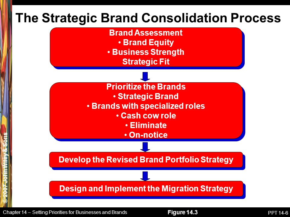 © 2007 John Wiley & Sons Chapter 14 – Setting Priorities for Businesses and Brands PPT 14-6 Brand Assessment Brand Equity Business Strength Strategic Fit Brand Assessment Brand Equity Business Strength Strategic Fit Figure 14.3 The Strategic Brand Consolidation Process Prioritize the Brands Strategic Brand Brands with specialized roles Cash cow role Eliminate On-notice Prioritize the Brands Strategic Brand Brands with specialized roles Cash cow role Eliminate On-notice Develop the Revised Brand Portfolio Strategy Design and Implement the Migration Strategy