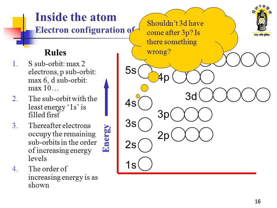 16 Inside the atom Electron configuration of elements Rules 1.S sub-orbit: max 2 electrons, p sub-orbit: max 6, d sub-orbit: max 10… 2.The sub-orbit w