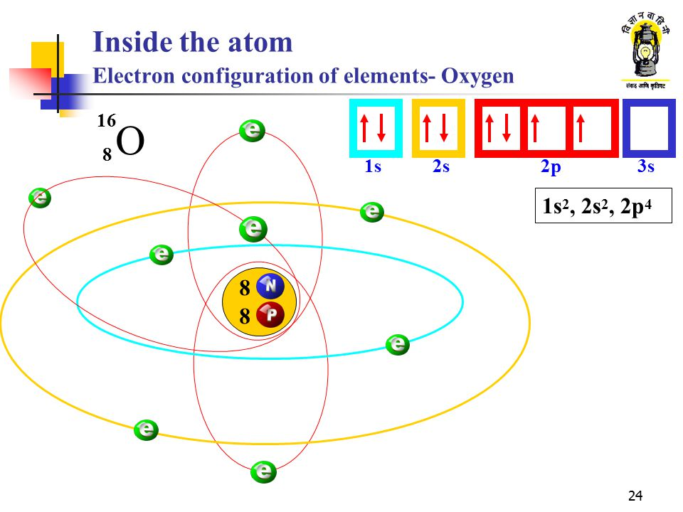 24 Inside the atom Electron configuration of elements- Oxygen O 8 16 1s2s2p3s 8 8 1s 2, 2s 2, 2p 4