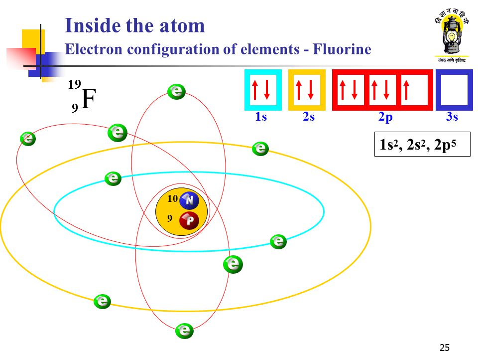 25 Inside the atom Electron configuration of elements - Fluorine F 9 19 1s2s2p3s 10 9 1s 2, 2s 2, 2p 5