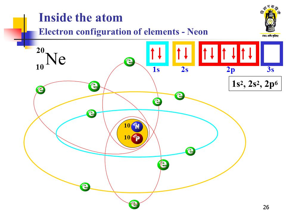 26 Inside the atom Electron configuration of elements - Neon Ne 10 20 1s2s2p3s 1s 2, 2s 2, 2p 6 10