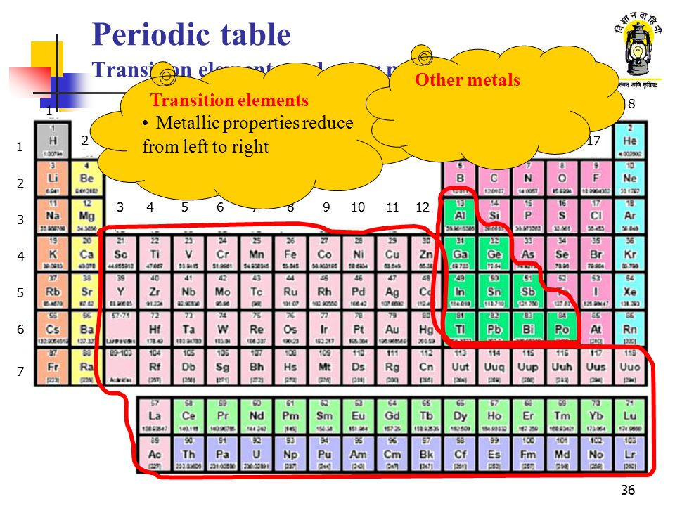 36 Periodic table Transition elements and other metals 1 2 3 4 5 6 7 1 2 3456789101112 1314151617 18 Transition elements Metallic properties reduce fr