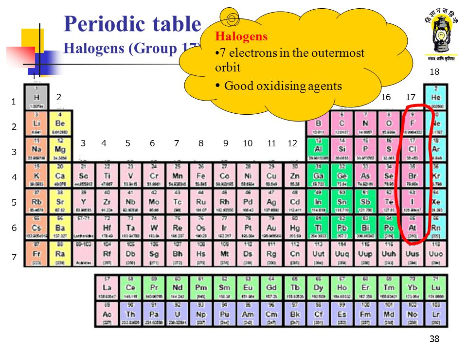 38 Periodic table Halogens (Group 17) 1 2 3 4 5 6 7 1 2 3456789101112 1314151617 18 Halogens 7 electrons in the outermost orbit Good oxidising agents