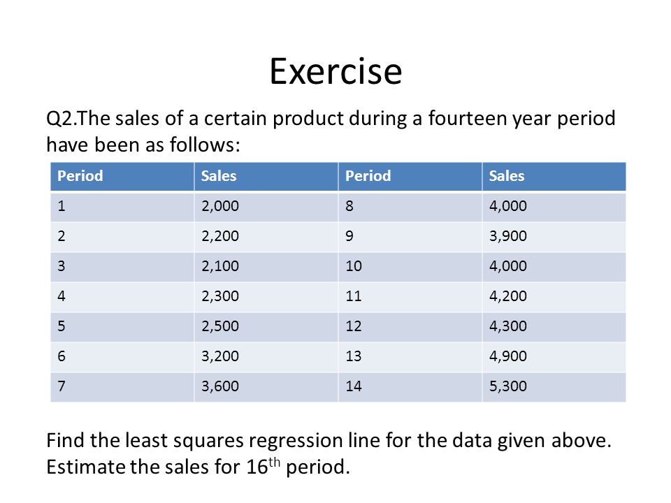 Exercise Q2.The sales of a certain product during a fourteen year period have been as follows: Find the least squares regression line for the data given above.