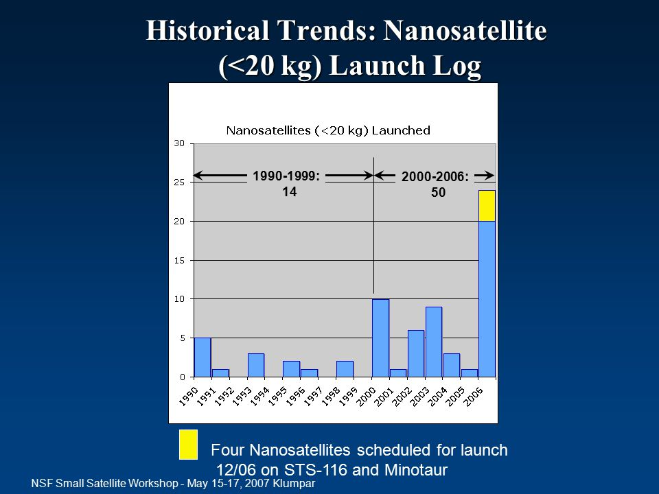 NSF Small Satellite Workshop - May 15-17, 2007 Klumpar Four Nanosatellites scheduled for launch 12/06 on STS-116 and Minotaur 2000-2006: 50 1990-1999: 14 Historical Trends: Nanosatellite (<20 kg) Launch Log