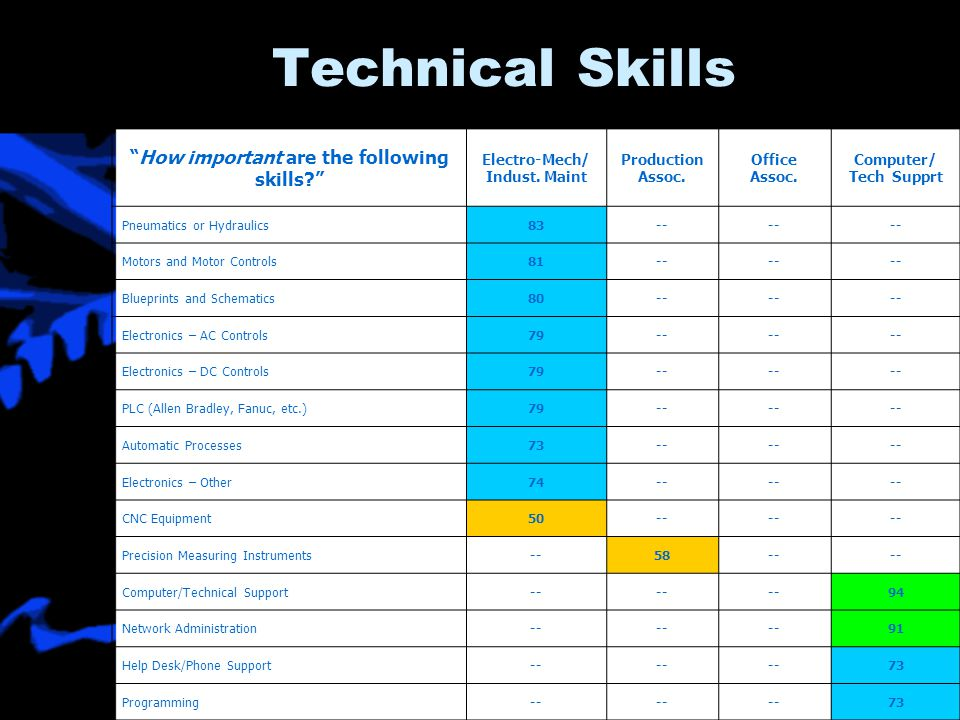 Technical Skills How important are the following skills Electro-Mech/ Indust.
