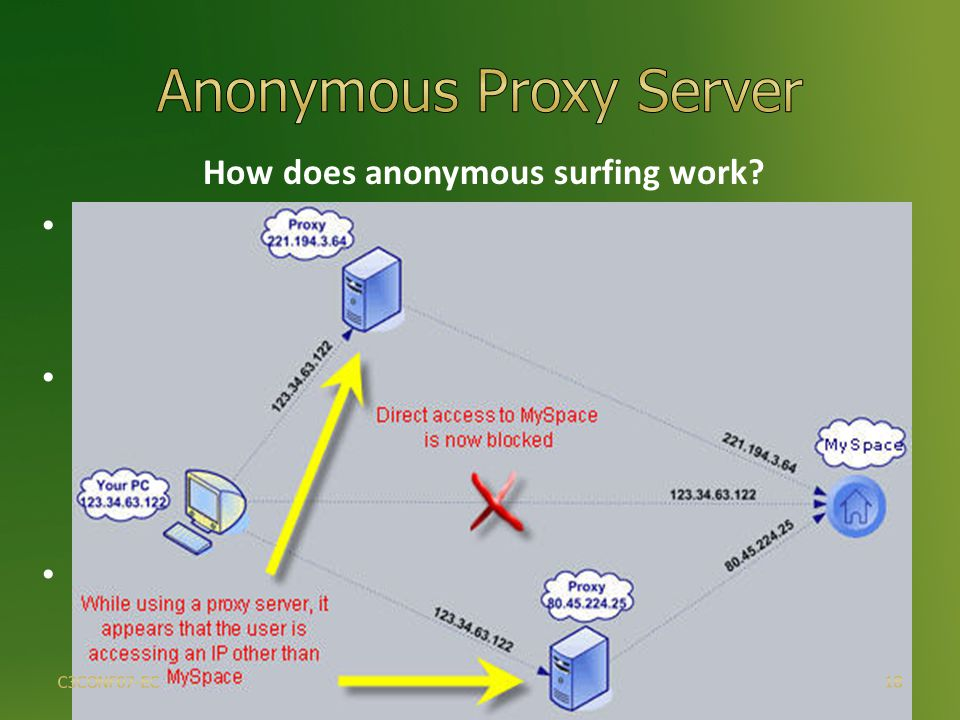 How does anonymous surfing work.