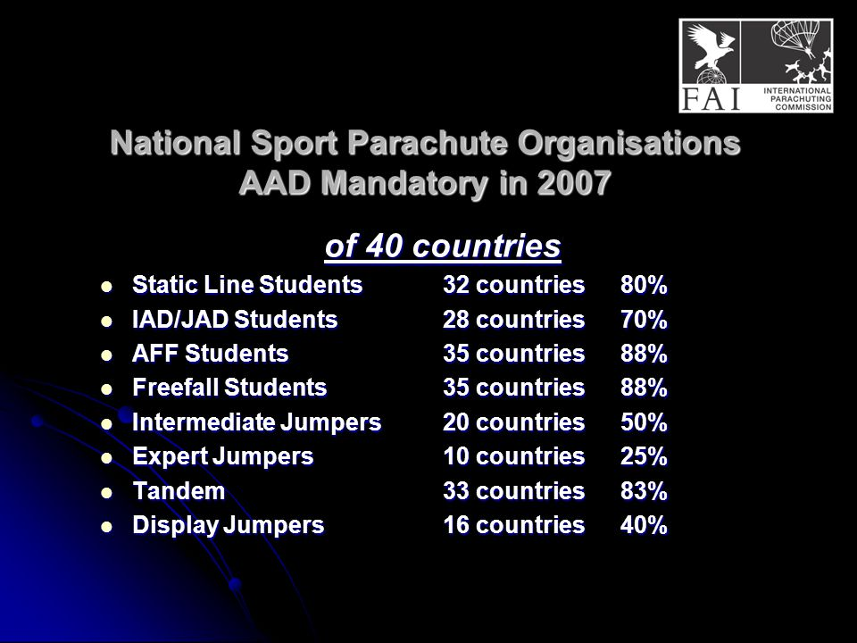 National Sport Parachute Organisations AAD Mandatory in 2007 National Sport Parachute Organisations AAD Mandatory in 2007 of 40 countries Static Line Students32 countries 80% Static Line Students32 countries 80% IAD/JAD Students28 countries 70% IAD/JAD Students28 countries 70% AFF Students35 countries 88% AFF Students35 countries 88% Freefall Students35 countries 88% Freefall Students35 countries 88% Intermediate Jumpers20 countries 50% Intermediate Jumpers20 countries 50% Expert Jumpers10 countries 25% Expert Jumpers10 countries 25% Tandem33 countries 83% Tandem33 countries 83% Display Jumpers16 countries 40% Display Jumpers16 countries 40%