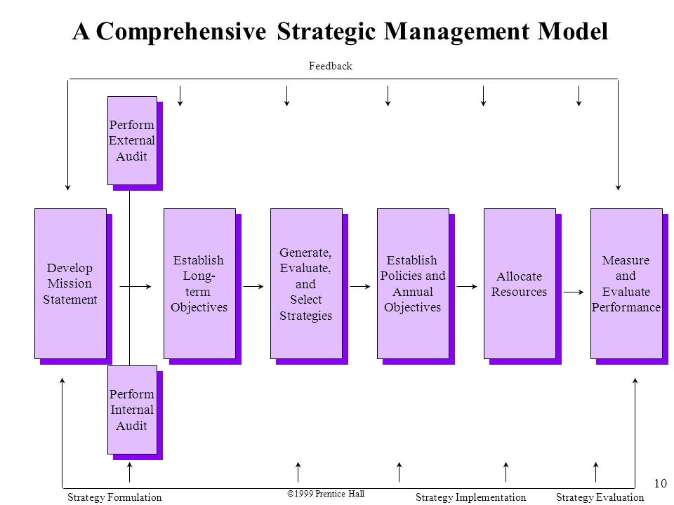 10 A Comprehensive Strategic Management Model Develop Mission Statement Develop Mission Statement Establish Long- term Objectives Establish Long- term Objectives Generate, Evaluate, and Select Strategies Generate, Evaluate, and Select Strategies Establish Policies and Annual Objectives Establish Policies and Annual Objectives Allocate Resources Allocate Resources Measure and Evaluate Performance Measure and Evaluate Performance Perform External Audit Perform External Audit Perform Internal Audit Perform Internal Audit Feedback Strategy FormulationStrategy ImplementationStrategy Evaluation ©1999 Prentice Hall