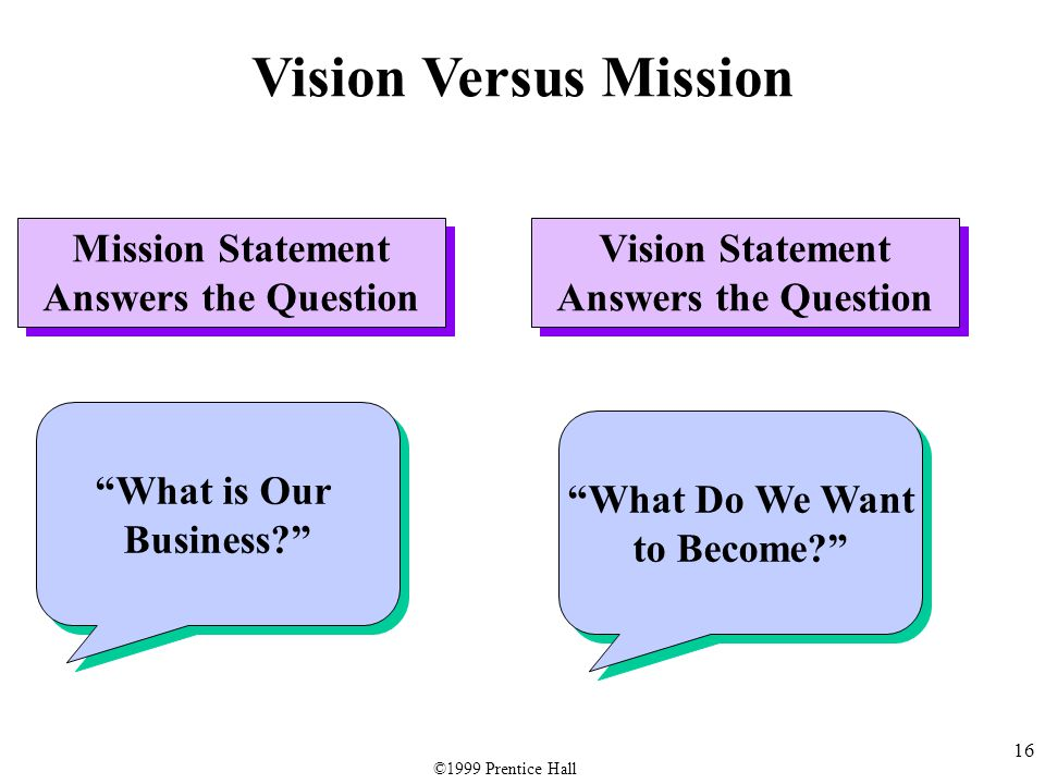 16 Mission Statement Answers the Question What is Our Business What is Our Business Vision Statement Answers the Question What Do We Want to Become What Do We Want to Become Vision Versus Mission ©1999 Prentice Hall