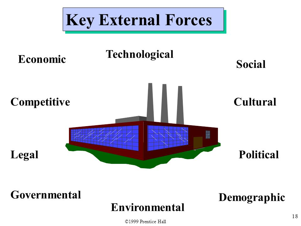 18 Key External Forces Economic Governmental Demographic Environmental Political Social Legal Cultural Technological Competitive ©1999 Prentice Hall