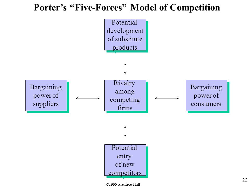 """22 Porter's """"Five-Forces"""" Model of Competition Potential development of substitute products Potential development of substitute products Rivalry among"""