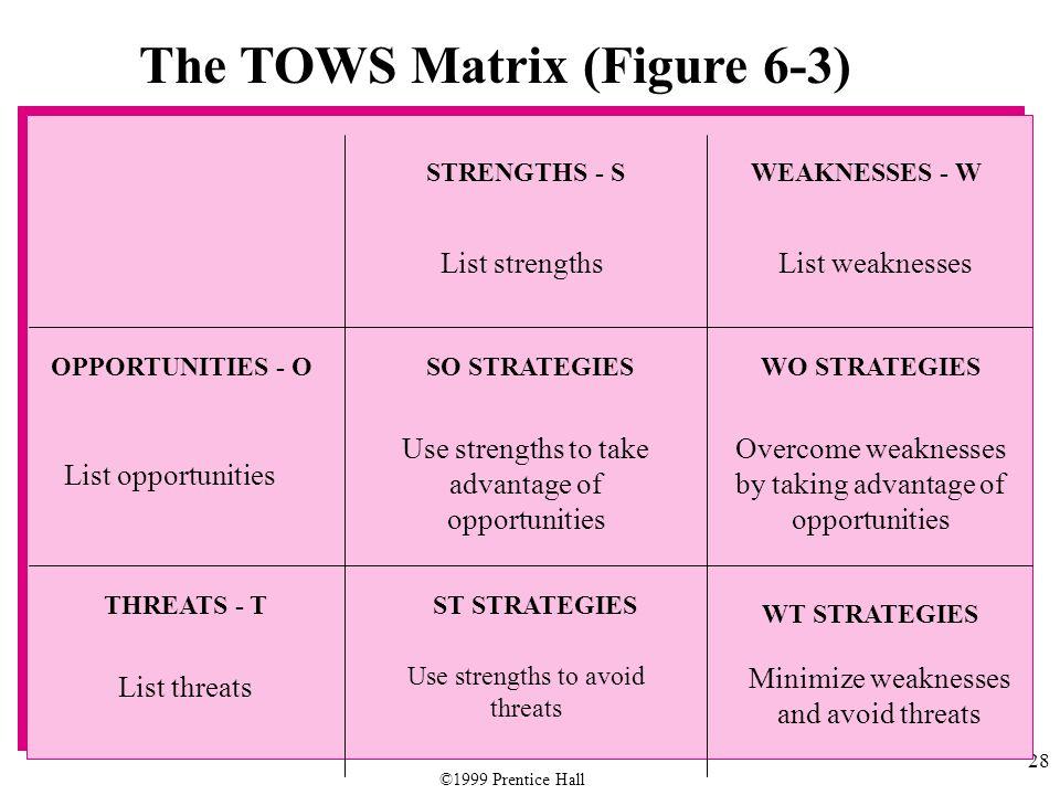 28 The TOWS Matrix (Figure 6-3) List strengthsList weaknesses STRENGTHS - SWEAKNESSES - W OPPORTUNITIES - OSO STRATEGIESWO STRATEGIES THREATS - TST ST