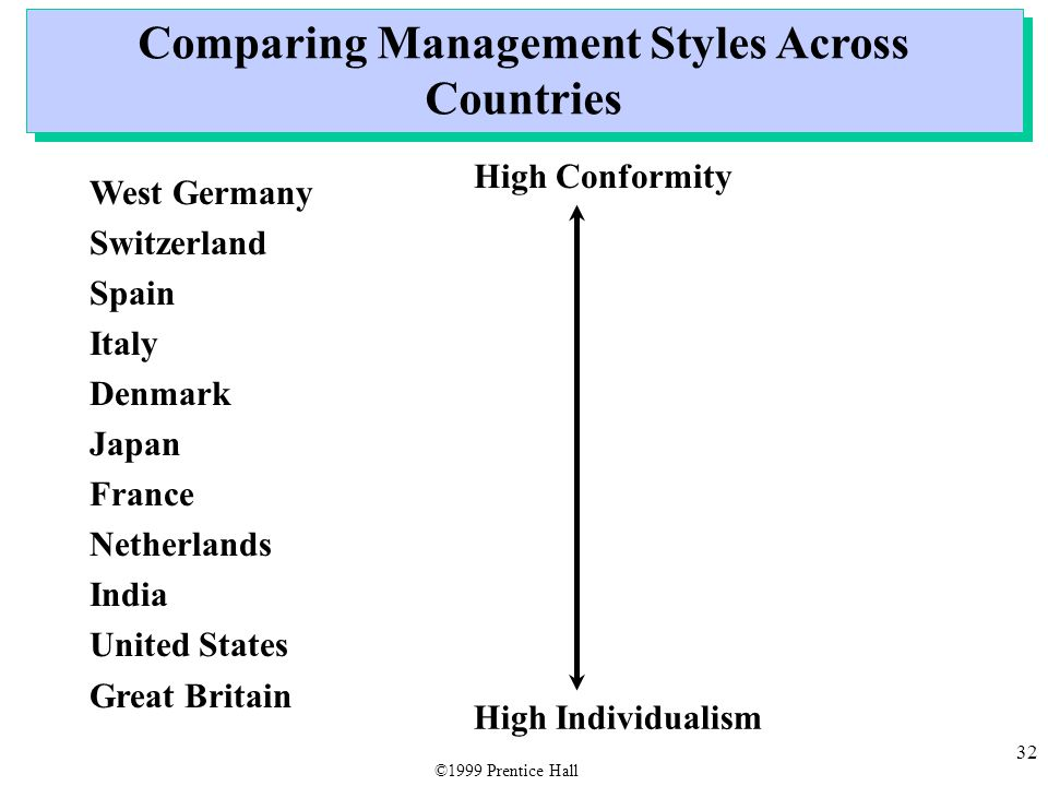 32 Comparing Management Styles Across Countries West Germany Switzerland Spain Italy Denmark Japan France Netherlands India United States Great Britain High Conformity High Individualism ©1999 Prentice Hall