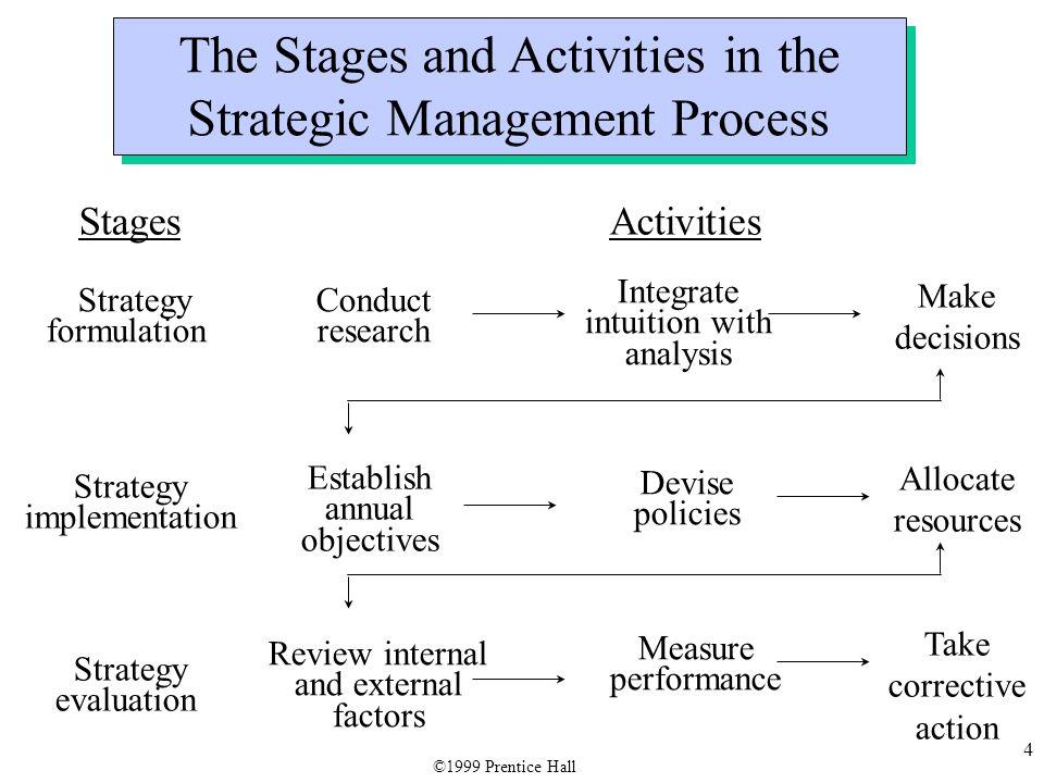 25 The Management Functions PlanningOrganizing MotivatingStaffing Controlling ©1999 Prentice Hall