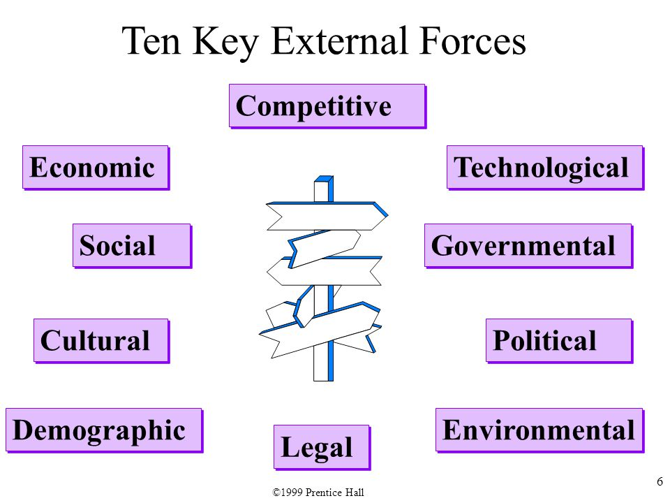 7 Fourteen Key Internal Forces Management Marketing Distribution Production/ Operations Production/ Operations Research & Development Purchasing Manufacturing ©1999 Prentice Hall