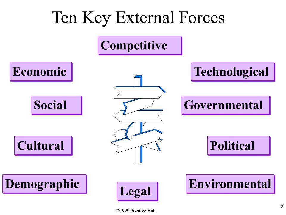 6 Ten Key External Forces Economic Social Cultural Demographic Environmental Political Legal Governmental Technological Competitive ©1999 Prentice Hall