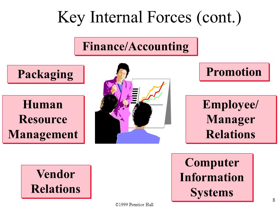 8 Key Internal Forces (cont.) Finance/Accounting Packaging Computer Information Systems Vendor Relations Promotion Human Resource Management Employee/