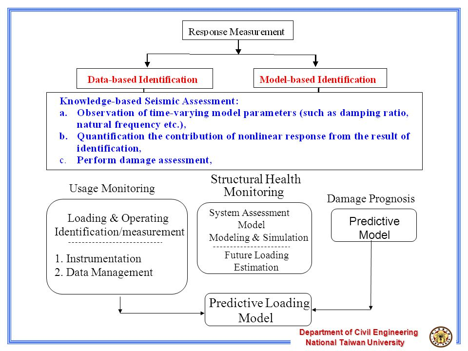 Department of Civil Engineering National Taiwan University National Taiwan University Usage Monitoring Structural Health Monitoring Damage Prognosis System Assessment Model Modeling & Simulation Loading & Operating Identification/measurement 1.