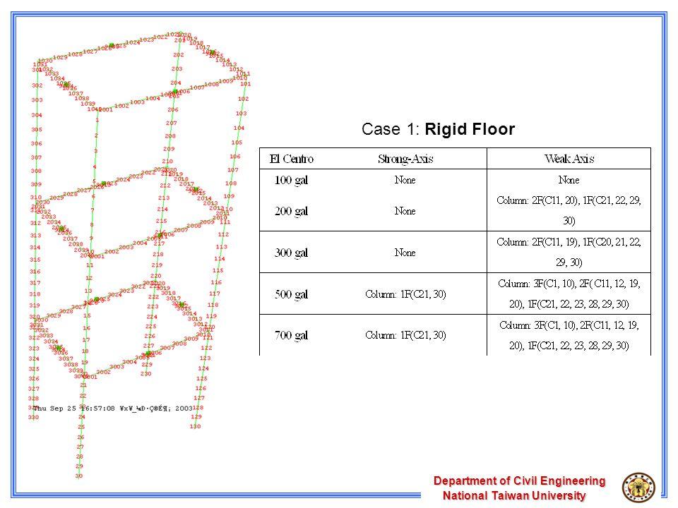 Department of Civil Engineering National Taiwan University National Taiwan University Case 1: Rigid Floor