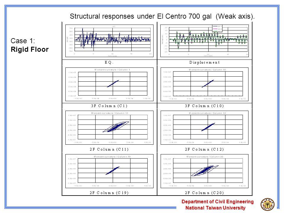 Department of Civil Engineering National Taiwan University National Taiwan University Structural responses under El Centro 700 gal (Weak axis).