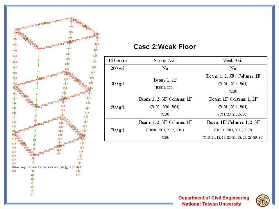 Department of Civil Engineering National Taiwan University National Taiwan University Case 2:Weak Floor
