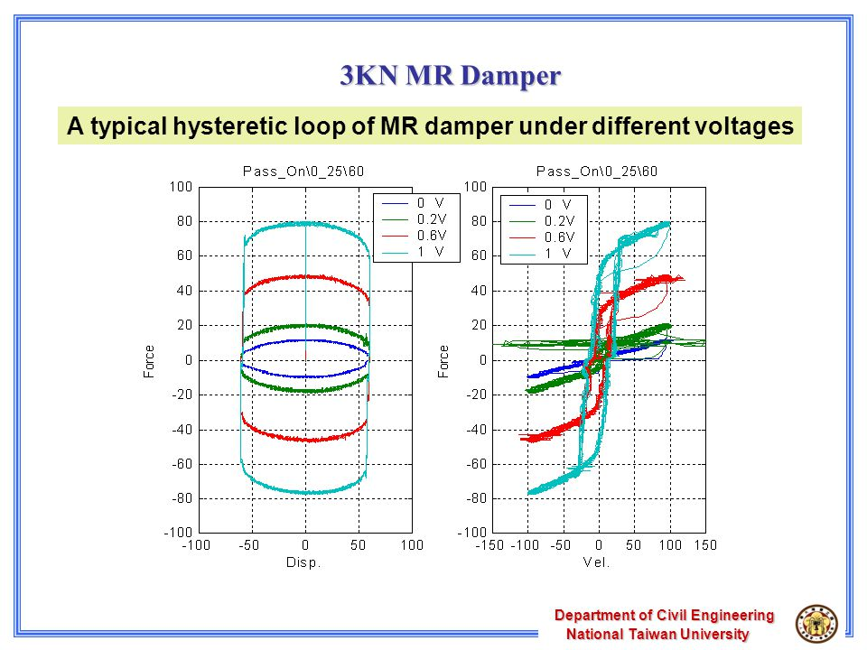 A typical hysteretic loop of MR damper under different voltages 3KN MR Damper Department of Civil Engineering National Taiwan University National Taiwan University