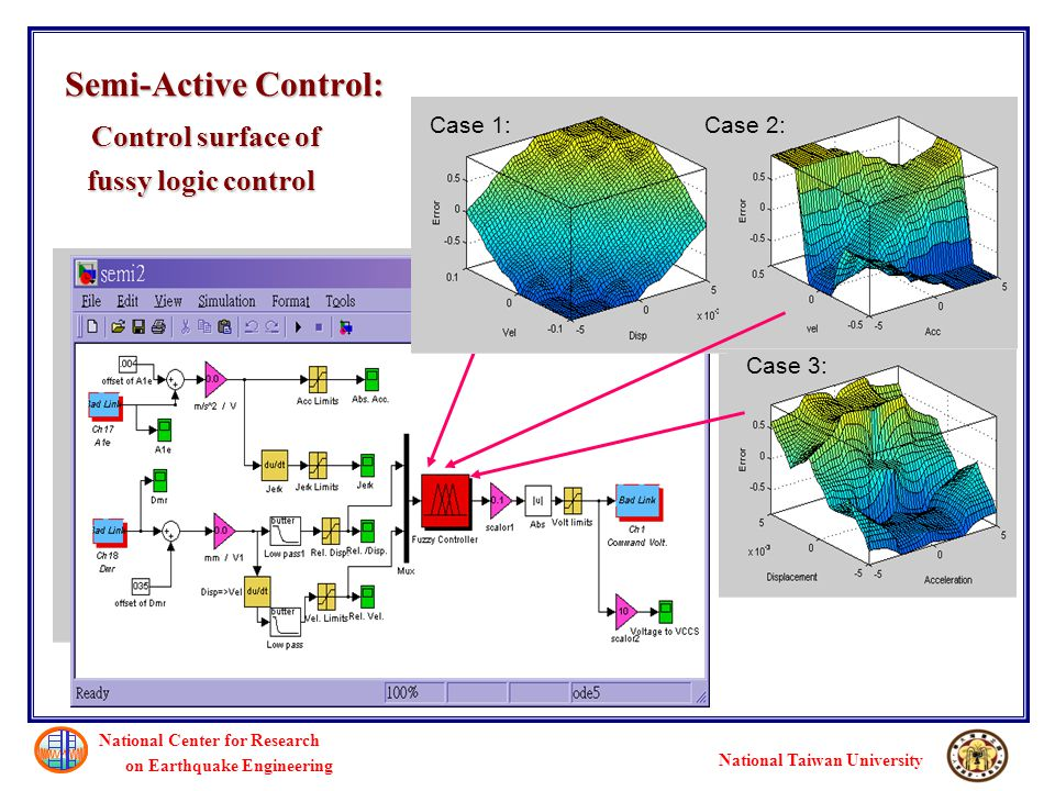 Semi-Active Control: Control surface of fussy logic control National Center for Research on Earthquake Engineering National Taiwan University Case 1:Case 2: Case 3:
