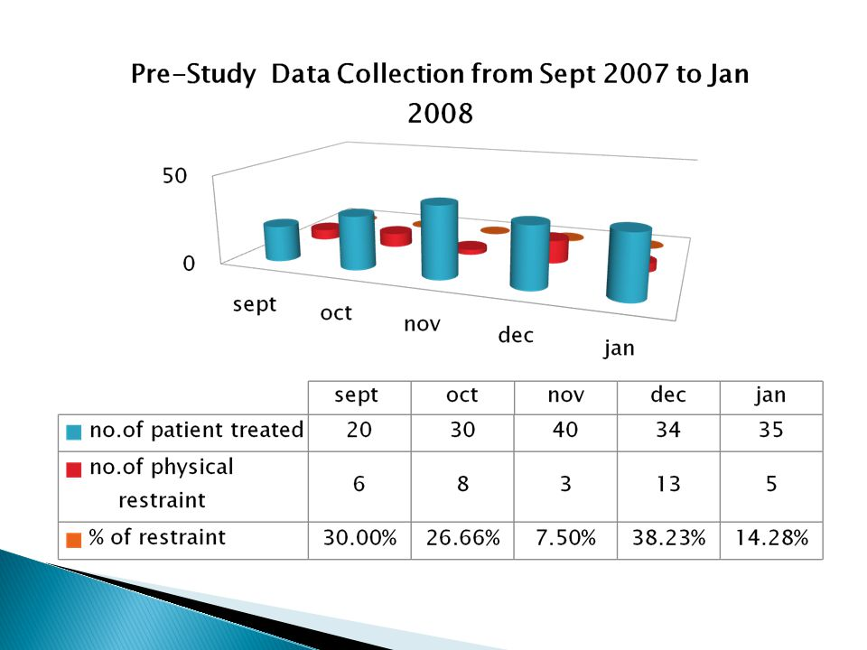Pre-Study Audit Findings (Sept 2007-Jan 2008)  Non compliance to existing policy  No physician order  No documentation regarding the reason for using restrain  Improper monitoring
