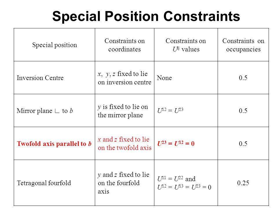 Special Position Constraints Special position Constraints on coordinates Constraints on U ij values Constraints on occupancies Inversion Centre x, y,