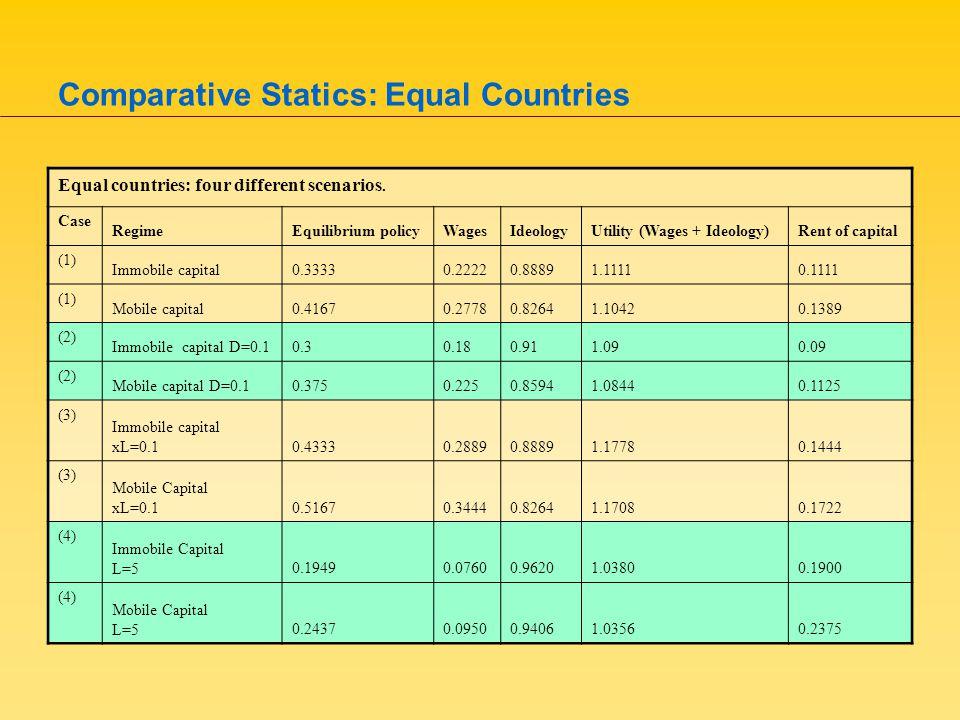 Comparative Statics: Equal Countries Equal countries: four different scenarios.