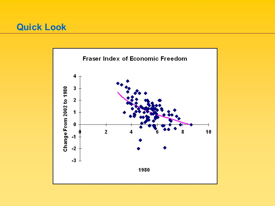 Equilibrium Results: Equal Countries For these countries (equal in wealth, natural advantage, and ideology), –the competition for capital produces (identically) capital-friendlier policies, the capital-friendliness of the equilibrium is increasing in the number of competing countries, and yet the equilibrium outcome leaves each country with exactly the same endowment of capital (and hence the same capital-labor ratio) as it had in isolation.
