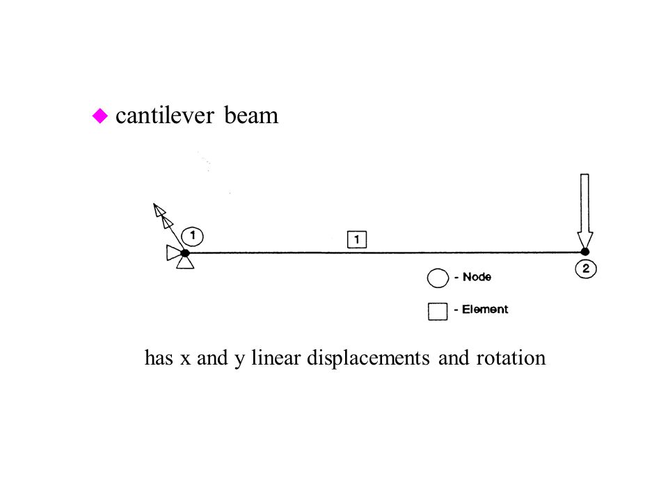u cantilever beam –has x and y linear displacements and rotation of node 1 fixed