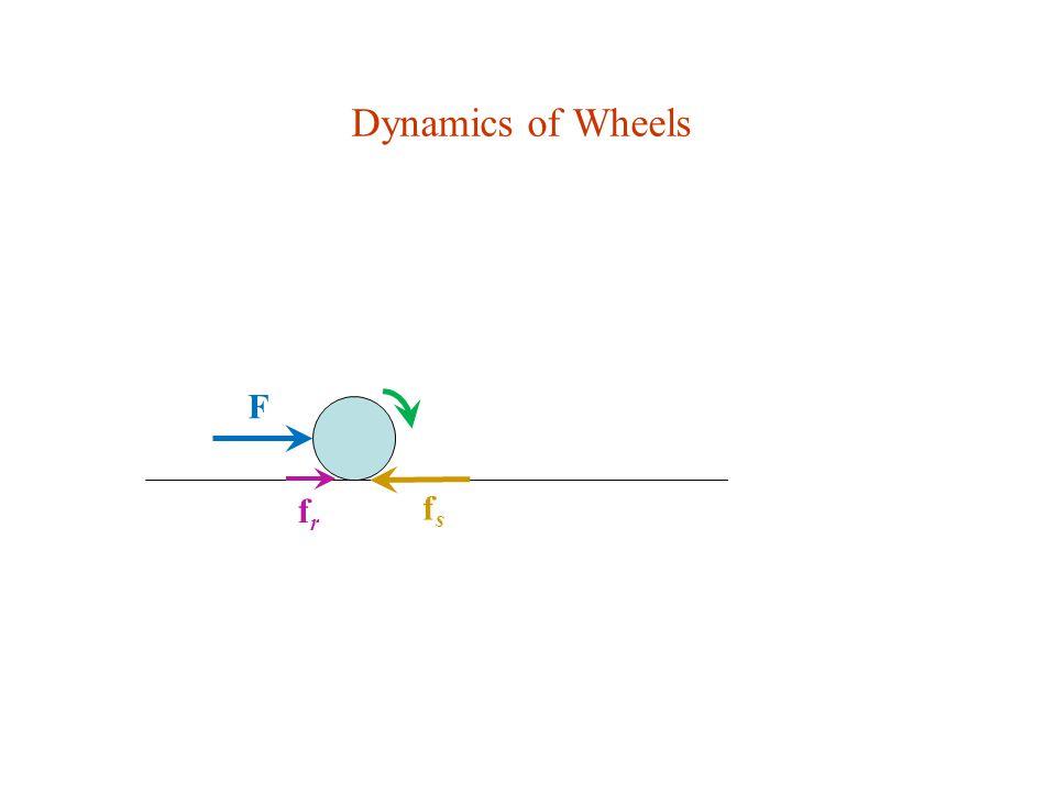 Dynamics of Wheels F fsfs frfr