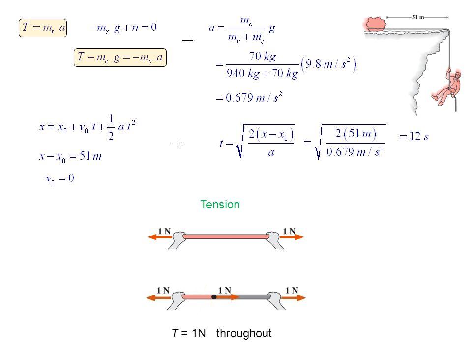   Tension T = 1N throughout
