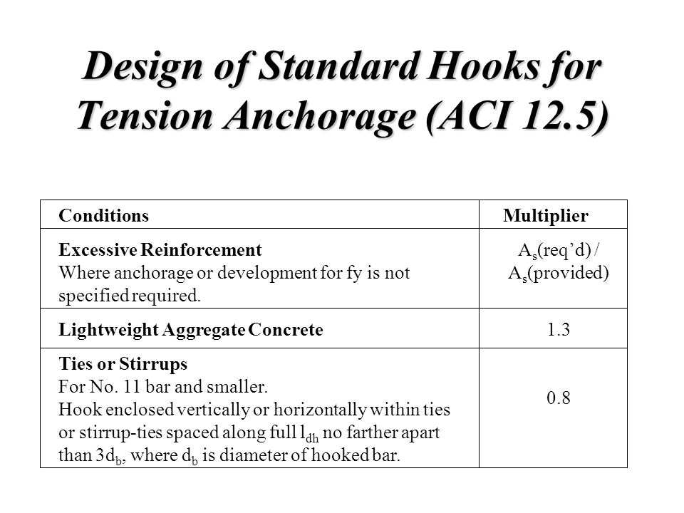Design of Standard Hooks for Tension Anchorage (ACI 12.5) Conditions Excessive Reinforcement Where anchorage or development for fy is not specified re