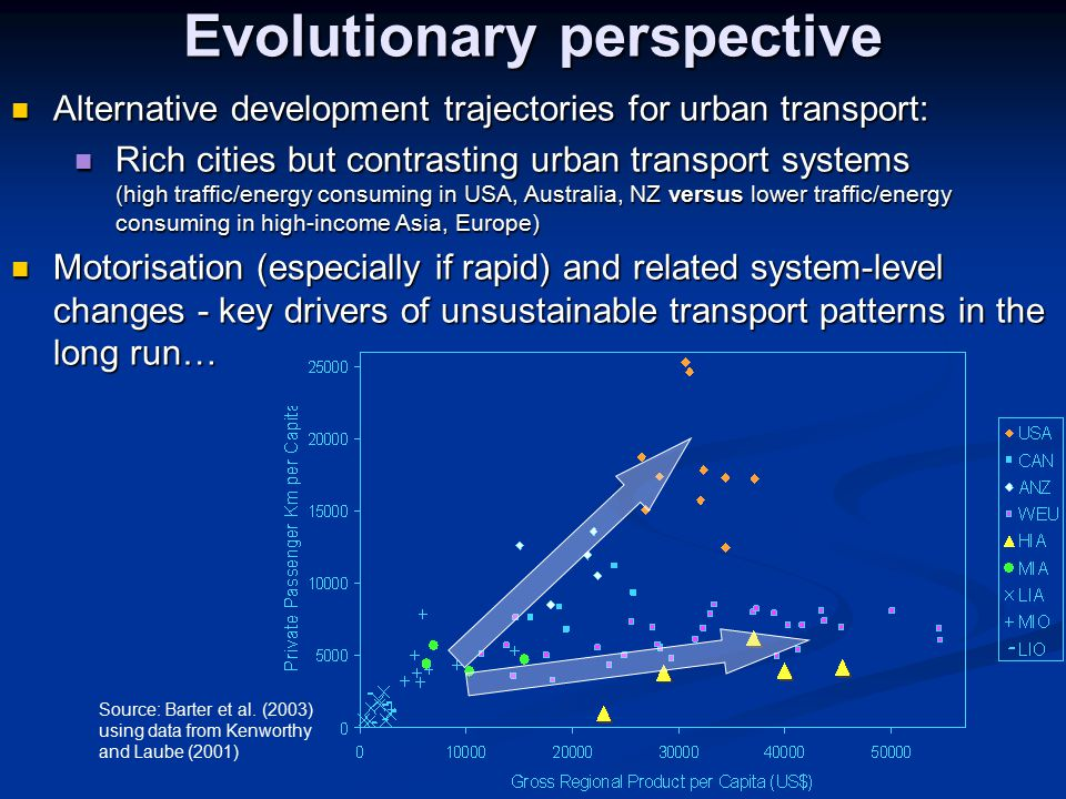 Evolutionary perspective Alternative development trajectories for urban transport: Alternative development trajectories for urban transport: Rich cities but contrasting urban transport systems (high traffic/energy consuming in USA, Australia, NZ versus lower traffic/energy consuming in high-income Asia, Europe) Rich cities but contrasting urban transport systems (high traffic/energy consuming in USA, Australia, NZ versus lower traffic/energy consuming in high-income Asia, Europe) Motorisation (especially if rapid) and related system-level changes - key drivers of unsustainable transport patterns in the long run… Motorisation (especially if rapid) and related system-level changes - key drivers of unsustainable transport patterns in the long run… Source: Barter et al.