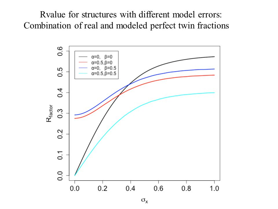 41 Rvalue for structures with different model errors: Combination of real and modeled perfect twin fractions