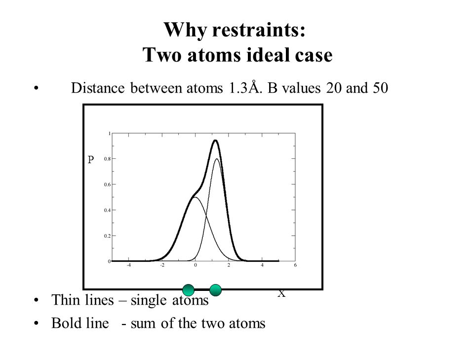 Why restraints: Two atoms ideal case Distance between atoms 1.3Å.