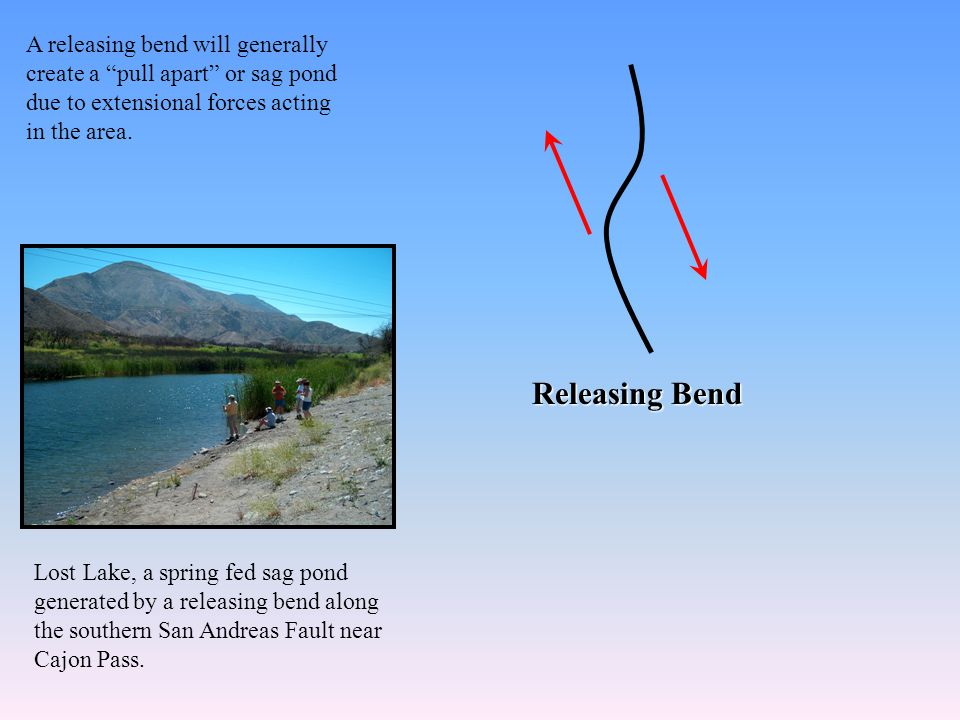 Releasing Bend A releasing bend will generally create a pull apart or sag pond due to extensional forces acting in the area.